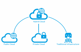 alphacis cloud services 1